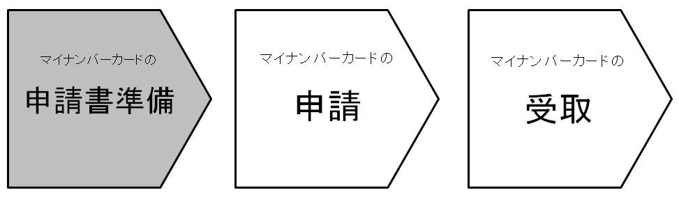 マイナンバーカードの申請準備/東広島市ホームページ