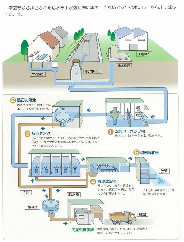 下水処理場について/東広島市ホームページ