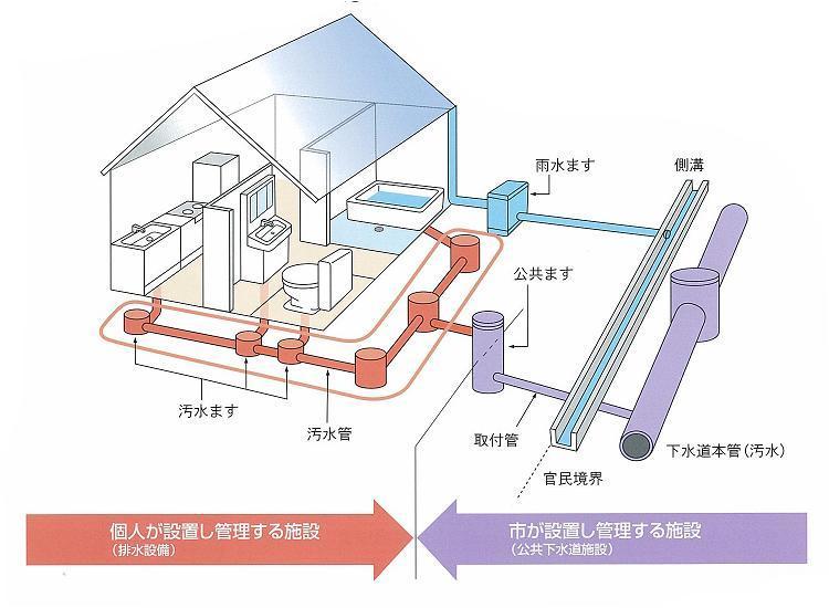 排水設備を作りましょう(公共下水道、農業集落排水への接続など)